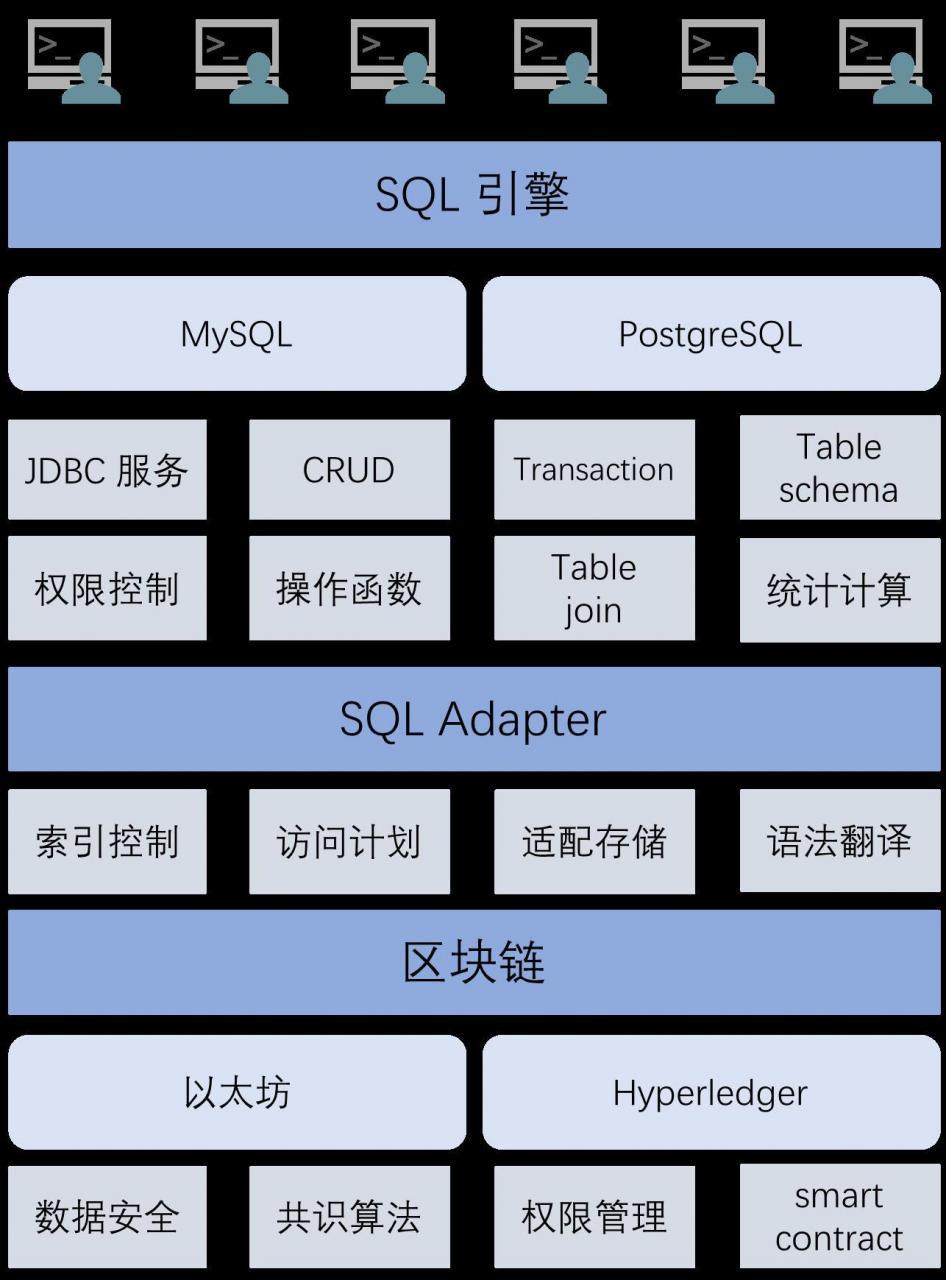 区块链技术结合分布式数据库实践