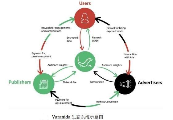 Varanida巨蜥科(VAD) 经过验证的广告协议