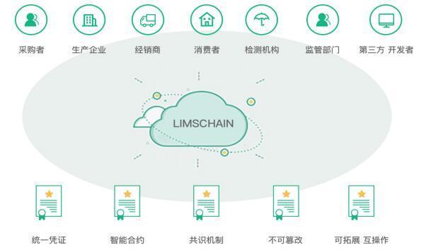 LIMSChain基于区块链的实验室管理及检测溯源系统