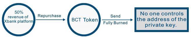 XBank(未来银行)去中心化新型货币资产管理平台