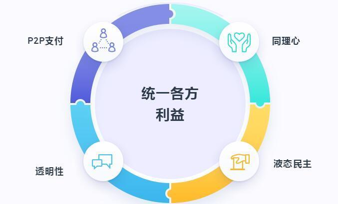 Teambrella(TMB)旨在替代保险的社交型应用