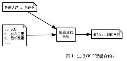 GameProtocol(游戏协议)创造新游戏的分布式经济体