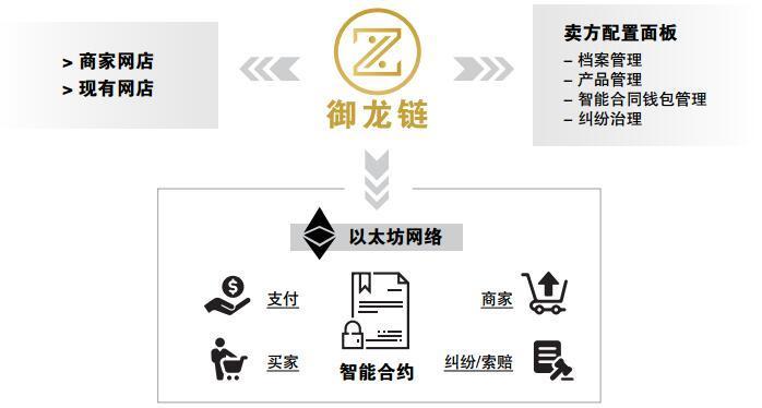 御龙链(Zue)首创全面性身心灵健康区块链平台