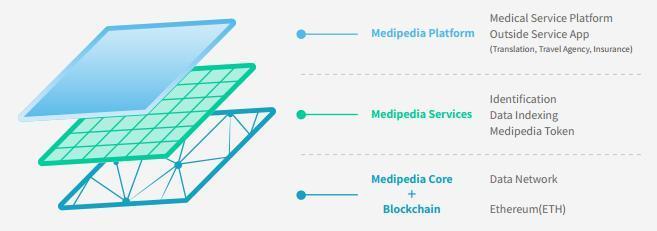 Medipedia(MEP)运用区块链技术将患者与医疗机构联系起来