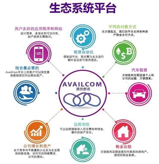 AvailCom(AVL)物业和汽车出租自动化的区块链平台