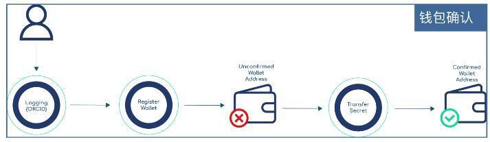 Orvium(ORV)由区块链支持的开发透明科学