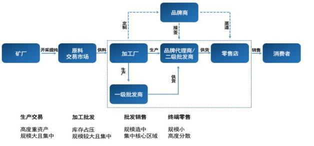 达银链(DST)以区块链打造白银生态圈