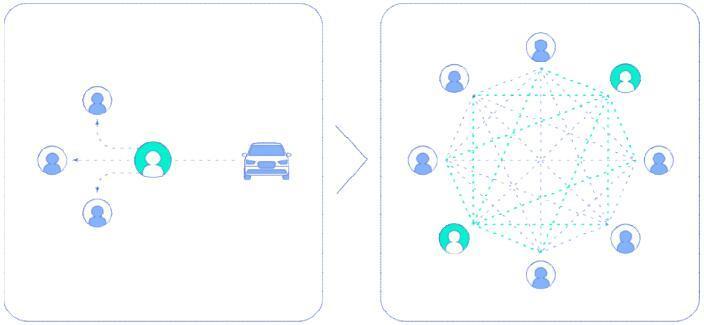BlocVehicle(区块汽车)将区块链技术和汽车服务产业相结合