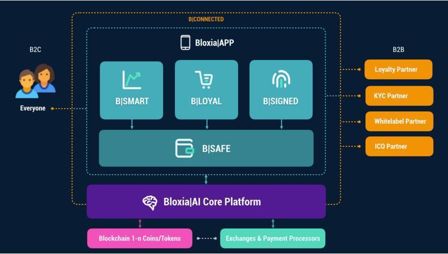 Bloxia(BLOX)基于区块链的生态系统