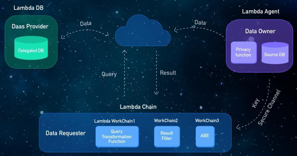 Lambda一个高速、安全、可扩展的区块链基础设施项目