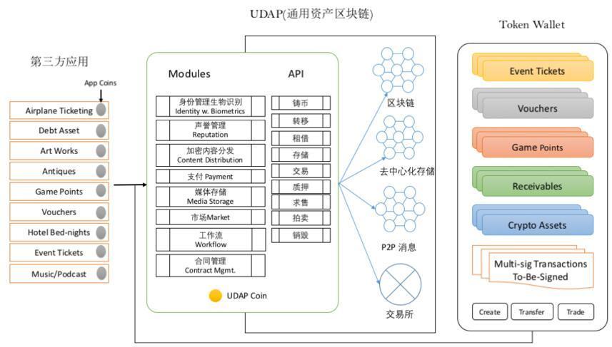 UDAP一个通用的、去中心化的资产协议