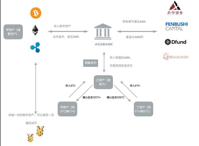 AoaBank(ABK)基于区块链技术的数字资产管理