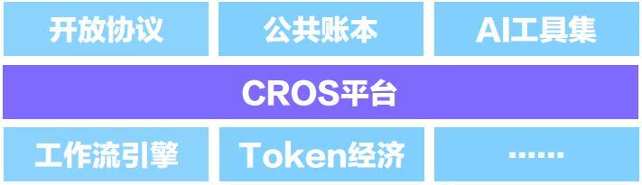 CROS基于区块链基础架构的开放式商业平台
