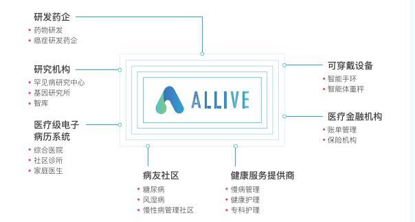ALLIVE(ALV)是基于区块链技术的大健康生态智能网络