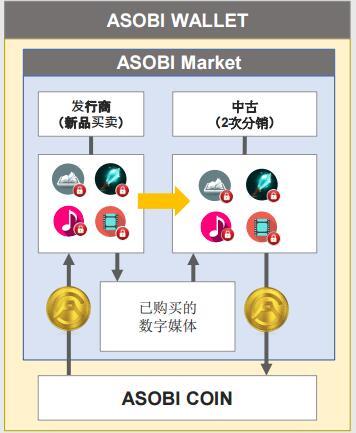 asobiCoin(ABX)首款数字媒体保护分销平台