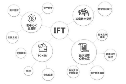 IFT(Internet FinTech)基于区块链的支付交易结算平台
