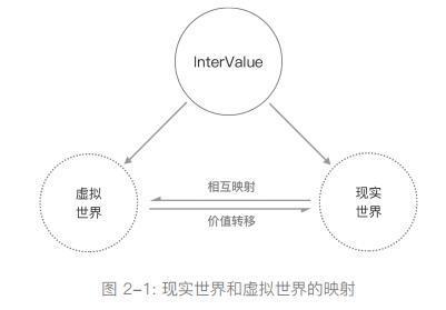 InterValue(互联价值)高实用性去中心化分布式应用开发平台