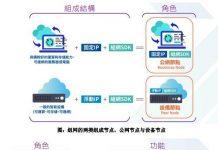 ioeX去中心化组网商务应用生态系统搭建
