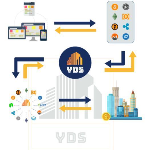 元币(YDS) 基于互联网+房产的基础上的虚拟货币