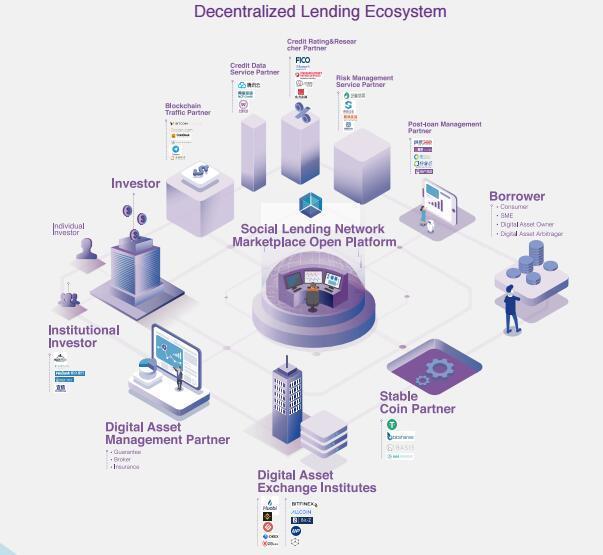 多蜂巢星(Social Lending)基于区块链技术的社交金融平台