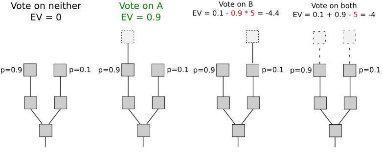 v神(Vitalik Buterin):以太坊PoS算法的动态验证节点问题