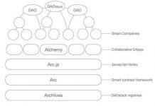 DAOstack一个基于集体智慧的操作系统