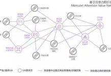 Merculet价值互联网构建者